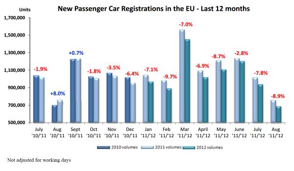 prodeje aut v Evropě klesají