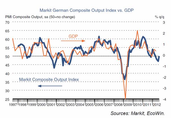 Souhrnný index PMI v září - Německo