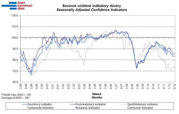 Sezónně očištěné indikátory důvěry
