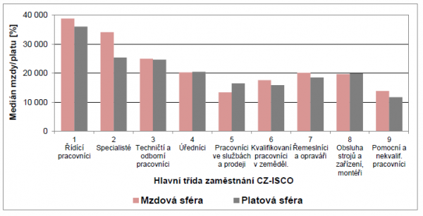Medián hrubé měsíční mzdy/platu podle hlavních tříd zaměstnání v 1. pololetí 2012