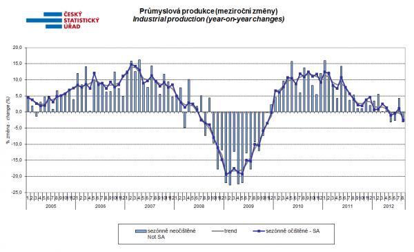 Meziroční změny české průmyslové produkce.