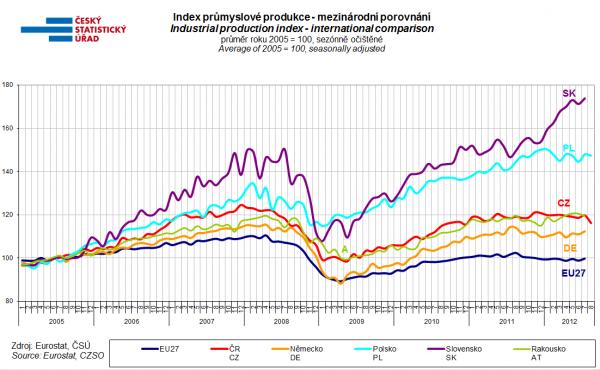 Mezinárodní srovnání indexu průmyslové produkce.