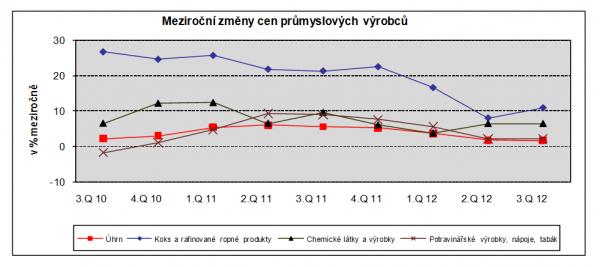 Meziroční změny cen průmyslových výrobců