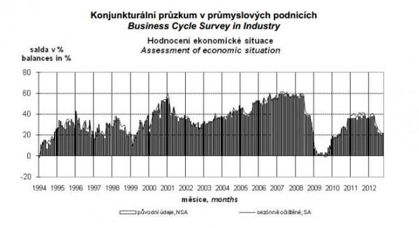 Hodnocení ekonomické situace