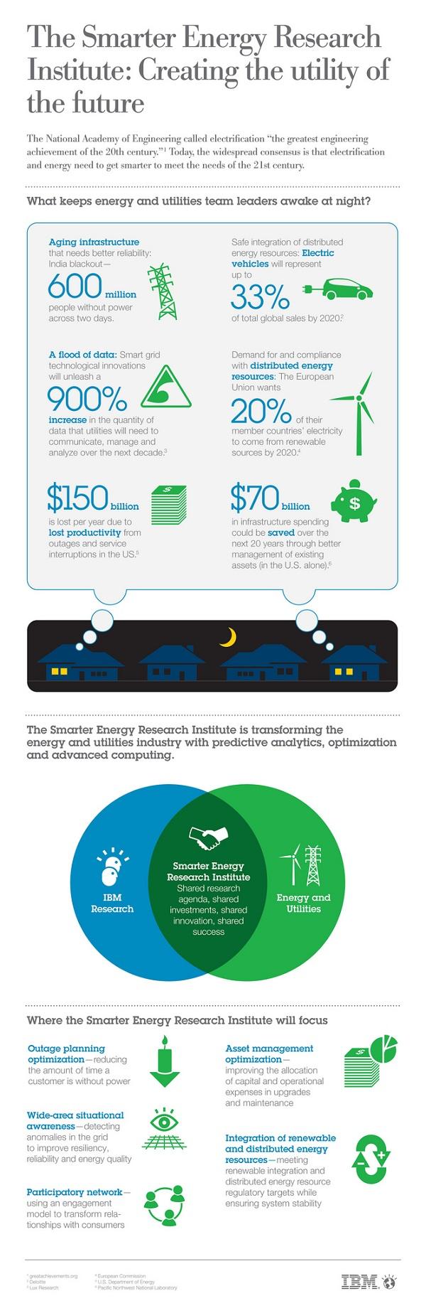IBM - chytrá síť
