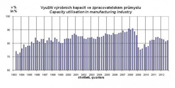 Využití výrobních kapacit ve zpracovatelském průmyslu