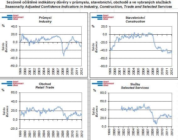 Sezónně očištěné indikátory důvěry v průmyslu, stavebnictví, obchodě a ve vybraných službách