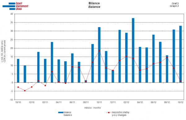 Bilance zahraničního obchodu. Zdroj: ČSÚ