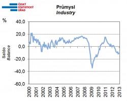 Sezónně očištěné indikátory důvěry v průmyslu