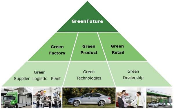 Projekt GreenFuture společnosti ŠKODA stojí na třech pilířích
