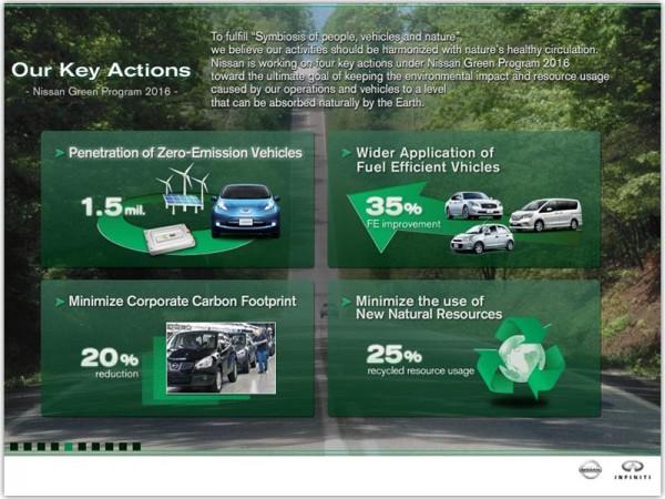 Ekologický program automobilky Nissan