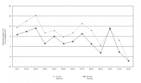 Meziroční změny vývozu a dovozu od prosince 2011 do prodince 2012