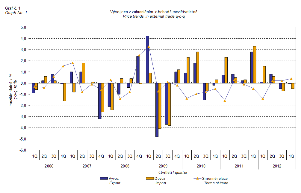 csu-zahranicni-obchod-2012-1