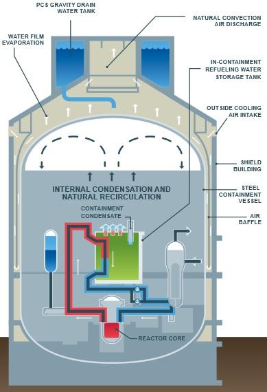 Jaderný reaktor AP1000