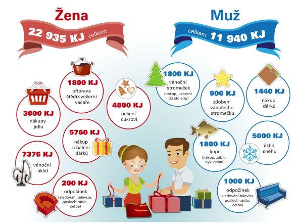 Výdej energie žen a mužů o Vánocích. Zdroj: ČEZ