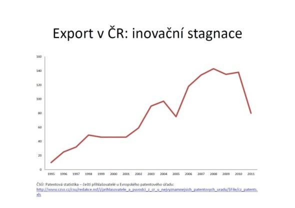 Export v ČR - inovační stagnace. Zdroj: ČSÚ