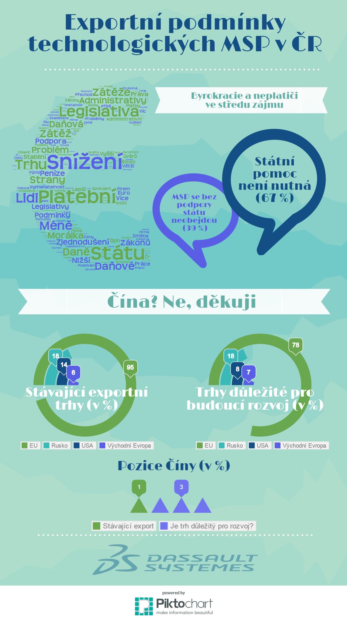 Exportní podmínky technologických MSP v České republice
