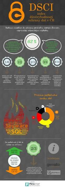 DSCI infografika CZ_oprava