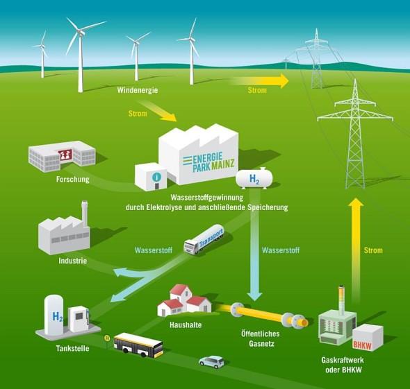Princip činnosti systému akumulace energie. Zdroj: Energiepark Mainz (Vysvětlivky: Windenergie = energie větru; Strom = elektřina; Forschung = výzkum; Wasserstoffgewinnung durch Elektrolyse und anschliessende Speicherung = výroba vodík elektrolýzou a jeho následné skladování; Wasserstoff = vodík; Industrie = průmysl; Tankstelle = čerpací stanice; Haushalte = domácnosti; Öffentliches Gasnetz = veřejná plynová síť; Gaskraftwerk = plynová elektrárna)
