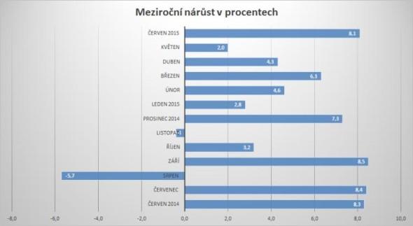 Graf růstu průmyslové výroby v procentech meziročně. Zdroj: ČSÚ