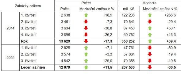 Meziroční změny oznámení o zadání zakázky v letech 2014 až 2015. Zdroj: Věstník veřejných zakázek, výpočty CEEC Research