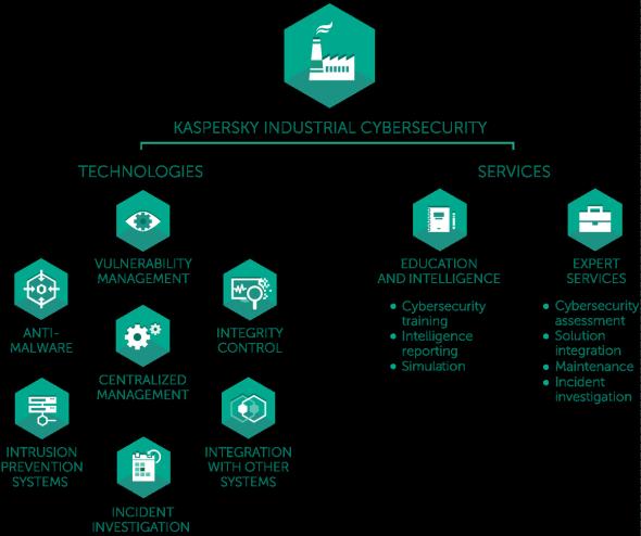 Schéma Industriální cybersecurity. Zdroj: Kaspersky