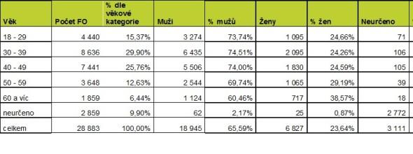 Společnosti s ručeným omezeným založené v roce 2015 podle vlastníků – fyzických osob. Zdroj: databáze a výpočty Bisnode
