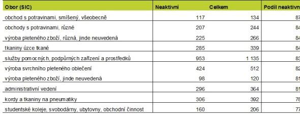 Tabulka 2. TOP 10 živností s největším podílem neaktivních podnikatelů. Zdroj: databáze a výpočty Bisnode