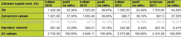 Vlastnická struktura českých firem (2011 – 2016). Zdroj: Databáze Bisnode a vlastní výpočty
