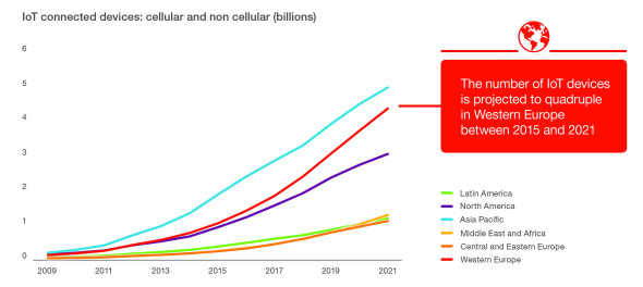 Počet připojených zařízení IoT. Zdroj: Ericsson