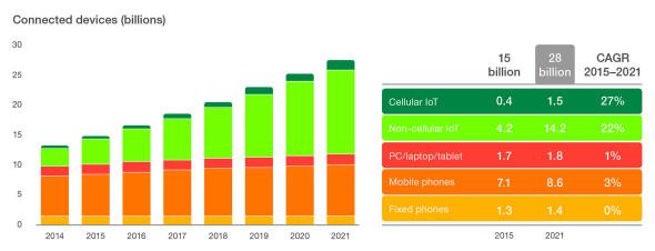 Počet připojených zařízení (v miliardách). Zdroj: Ericsson