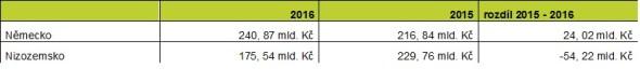 Objem německého a nizozemského kapitálu v základním jmění českých firem 2015 - 2016. Zdroj: databáze a výpočty Bisnode
