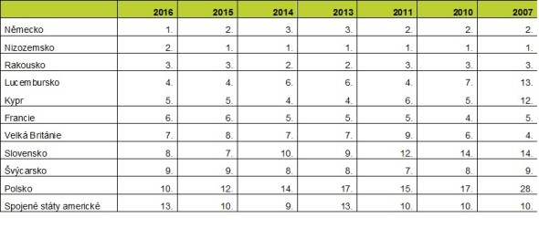 Pořadí největších zahraničních majitelů českých firem podle kapitálu upsaného v základním jmění (2007 – 2016). Zdroj: databáze a výpočty Bisnode