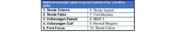 Nejinzerovanější ojeté vozy na českém trhu v květnu 2016. Zdroj: AAA Auto
