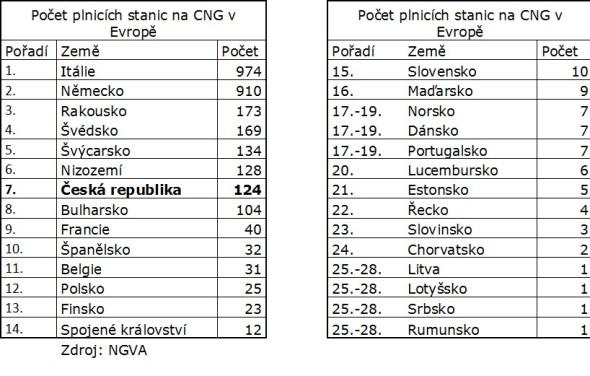 Počet plnicích stanic na CNG v Evropě. Zdroj: NGVA