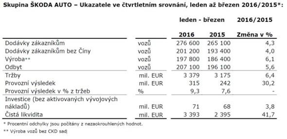 Ukazatele ve čtvrtletním srovnání, leden až březen 2016/2015. Zdroj: Škoda Auto