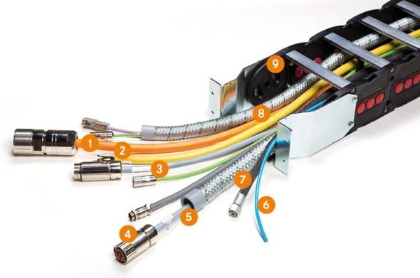 Systémová řešení skupiny Lapp:  1. Vysoce flexibilní kabely 2. Střihání a krimpování 3. Značení kabelů  4. Průmyslové konektory 5. Servokabely 6. Pneumatické hadice 7. Hydraulické hadice 8. Ochranné hadice 9. Energetický řetěz & příslušenství